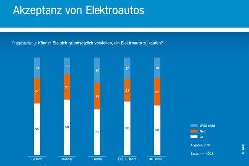 Grafik Aral Studie E-Autos